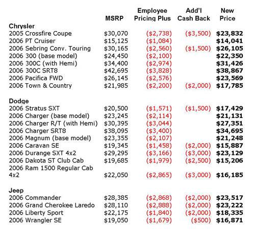 Breaking Down Chrysler's Employee Pricing | News | Cars.com