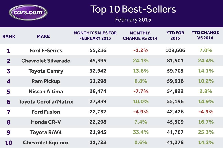 Best-Sellers_Feb_2015.jpg