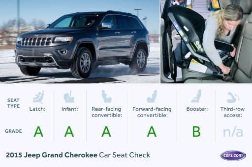 2015 Jeep Grand Cherokee: Car Seat Check
