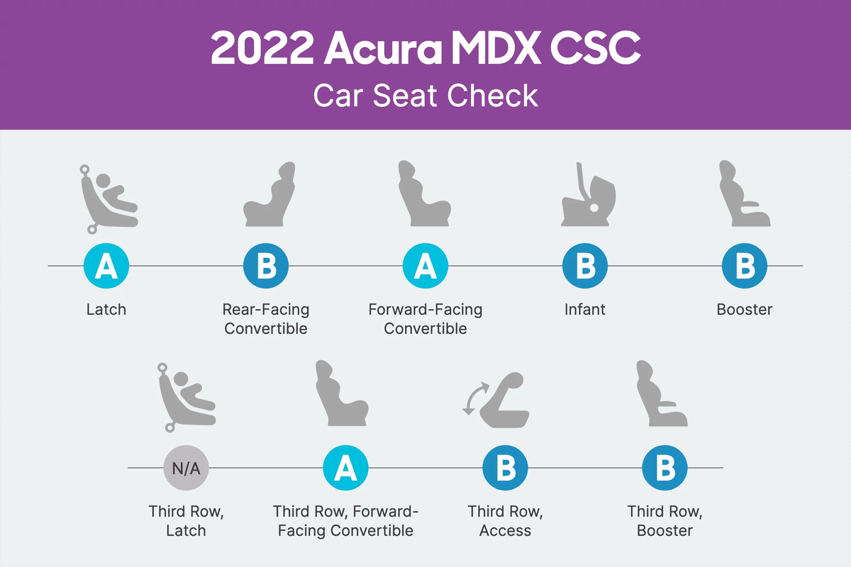 2022 Acura MDX Car Seat Check scorecard