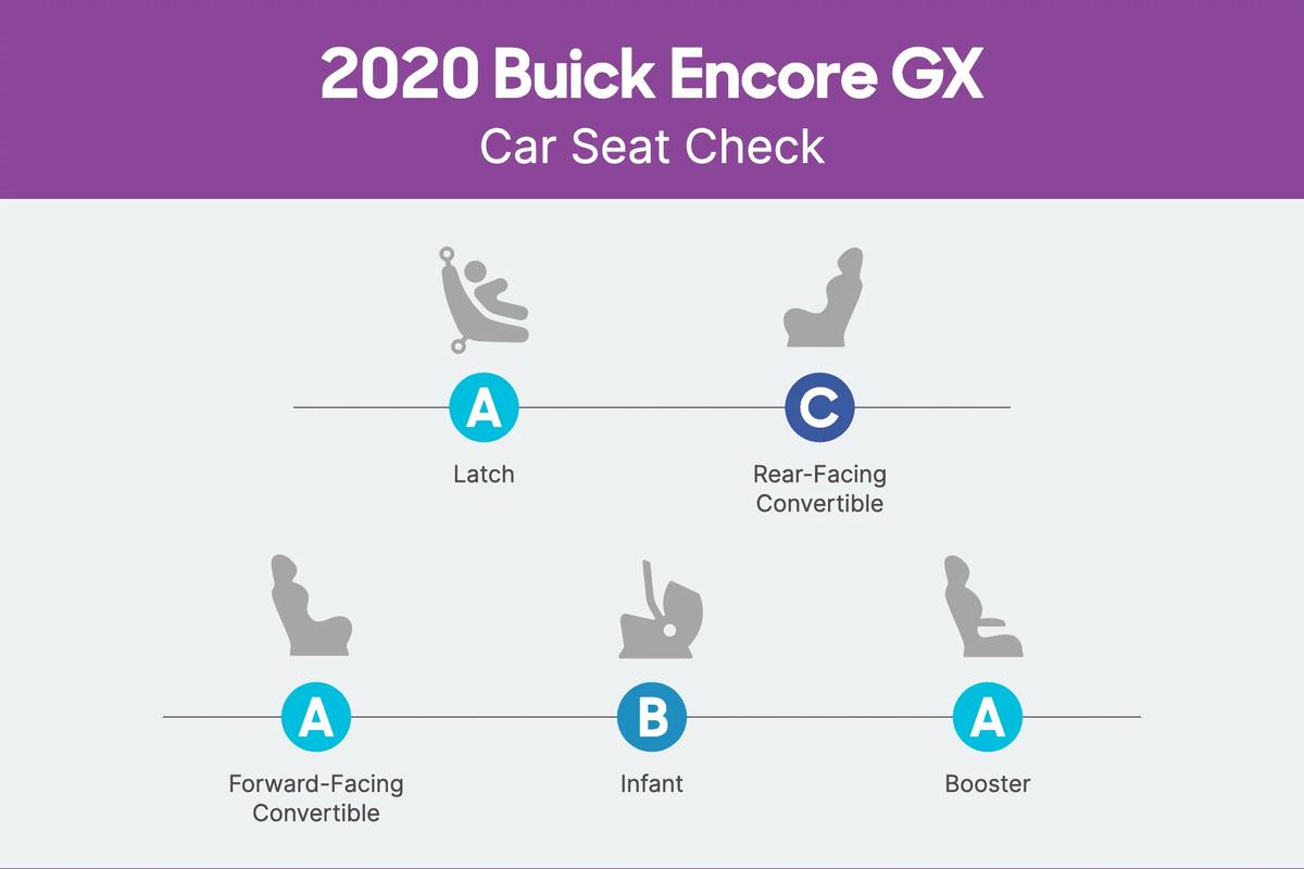 2020 Buick Encore GX Car Seat Check scorecard