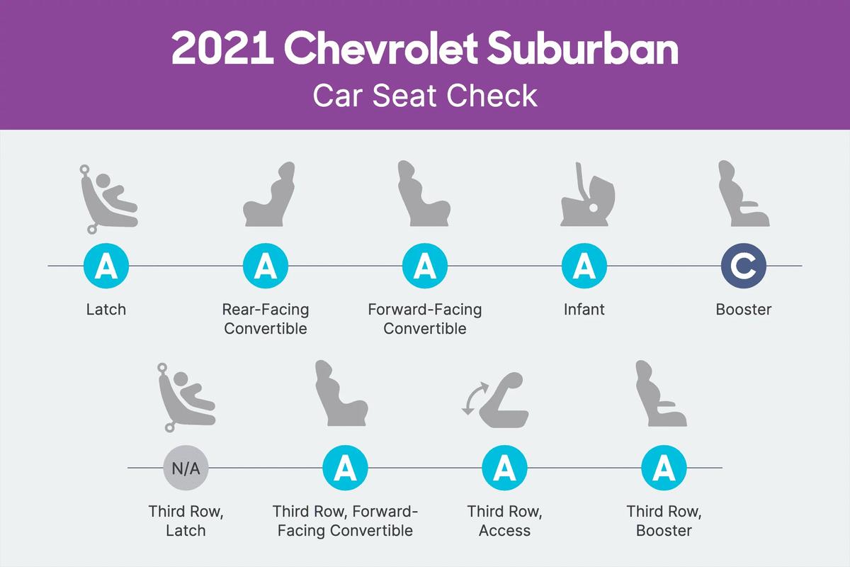 2021 Chevrolet Suburban Car Seat Check scorecard