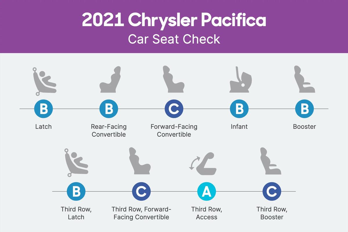 2021 Chrysler Pacifica Car Seat Check scorecard