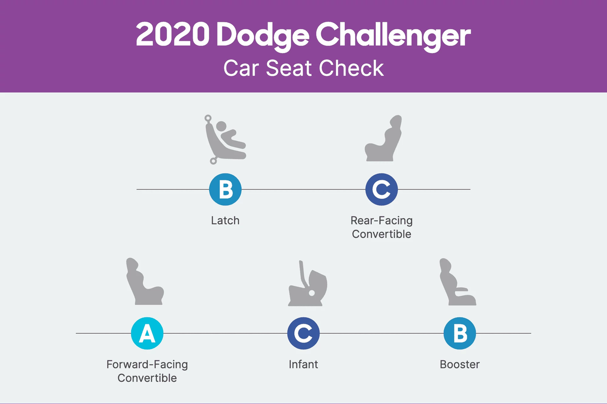 How Do Car Seats Fit In A 2020 Dodge Challenger News Cars Com