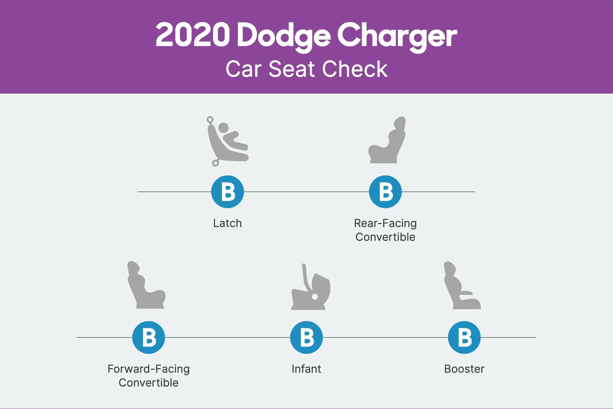 2020 Dodge Charger Car Seat Check scorecard