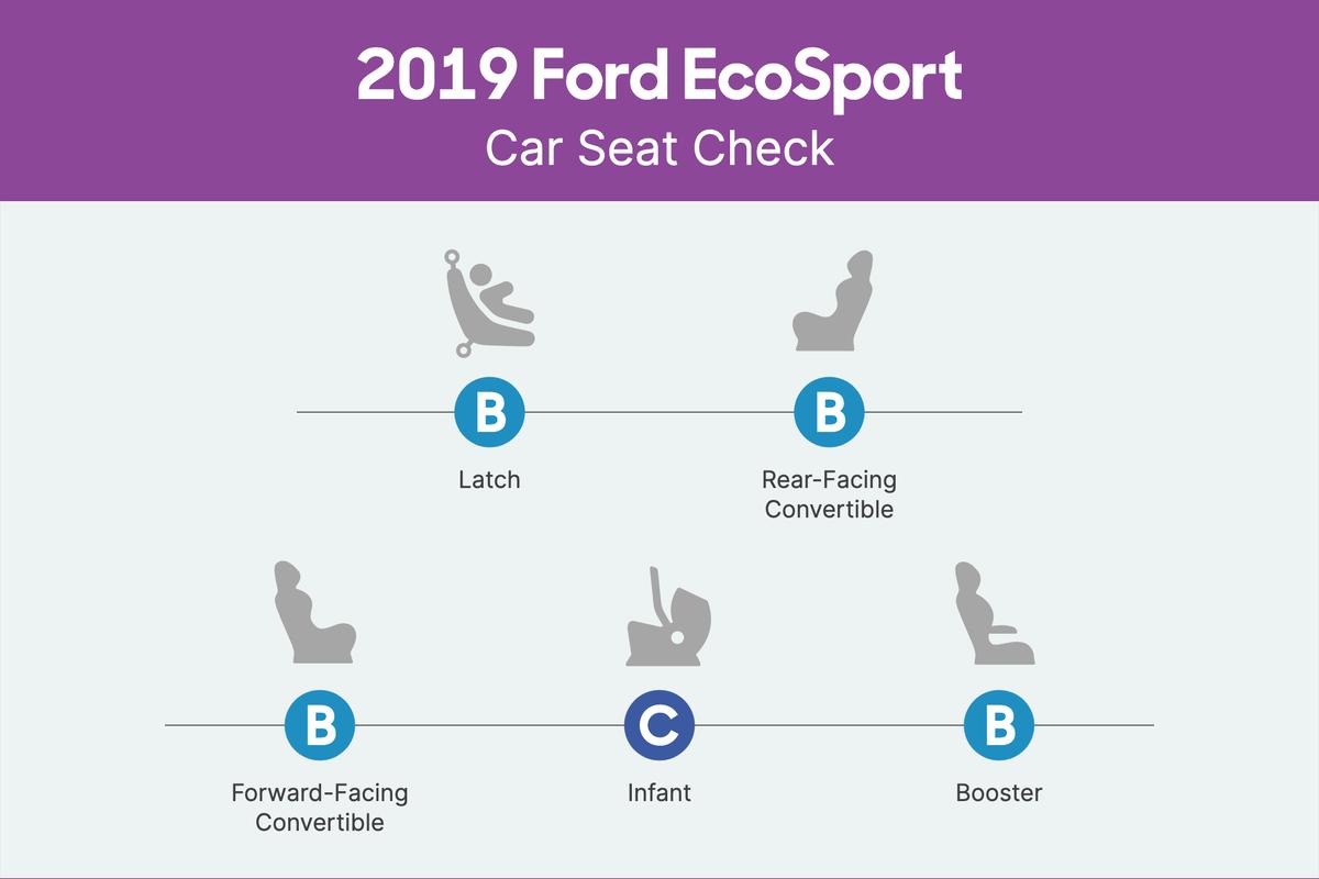 ford-ecosport-2019-csc-scorecard.png