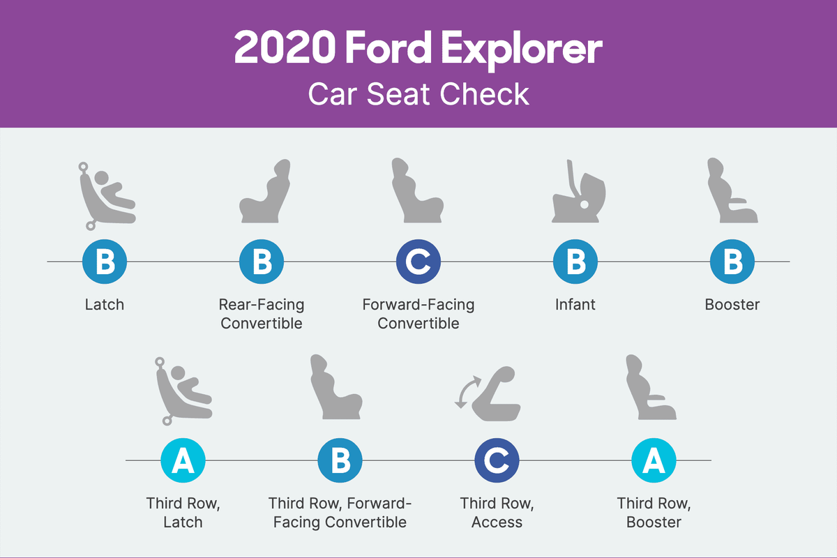 How Do Car Seats Fit in a 2020 Ford Explorer?