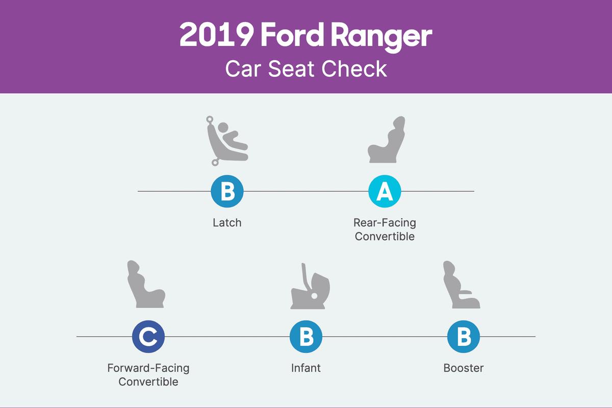 ford-ranger-2019-csc-scorecard.png
