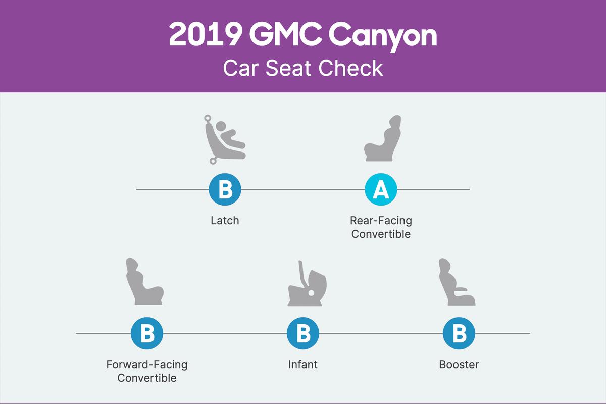 gmc-canyon-2019-csc-scorecard.png