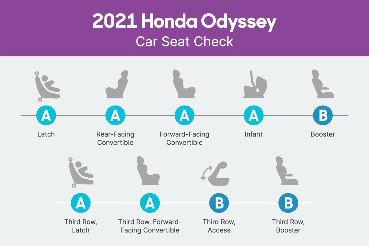 2021 Honda Odyssey Car Seat Check scorecard