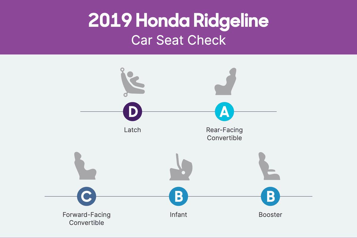 honda-ridgeline-2019-csc-scorecard.png
