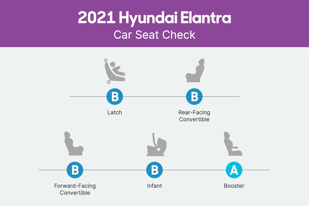 2021 Hyundai Elantra Car Seat Check scorecard