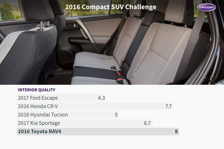 16_Compact_SUV_Challenge_Interior.jpeg