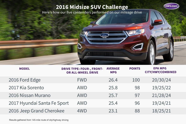 Challenge_MidsizeSUV_mileage_ms.jpeg