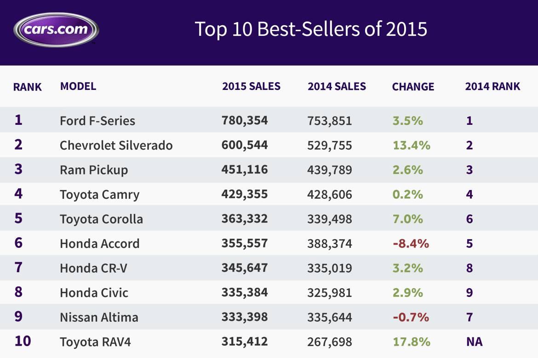 2015-best-sellers_jg_FINAL.jpg