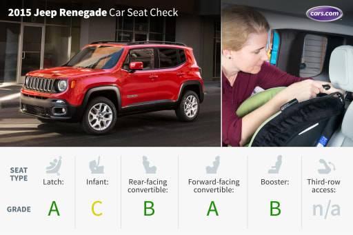 2015 Jeep Renegade: Car Seat Check