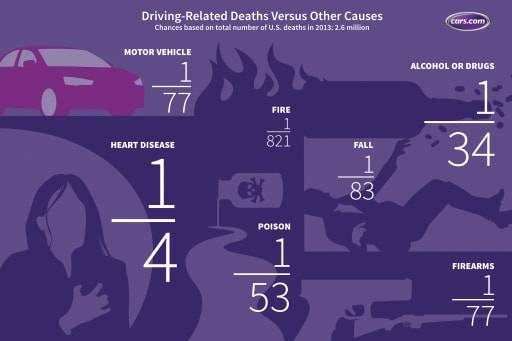 Chart comparing car crash death odds with other causes of death