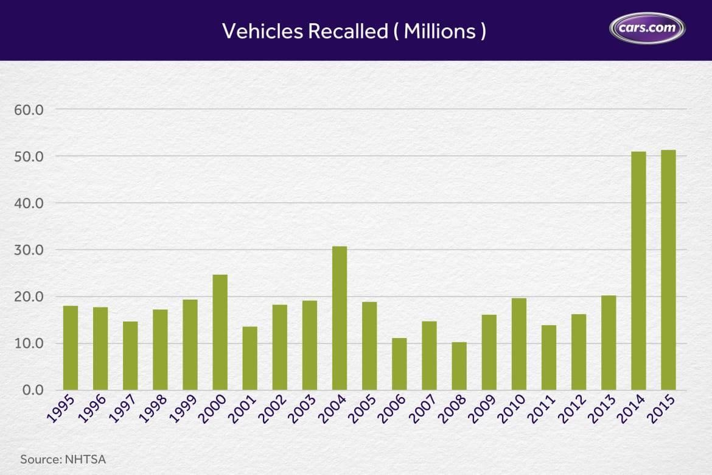 Chart_Vehicle-Recalls_11.9.jpg