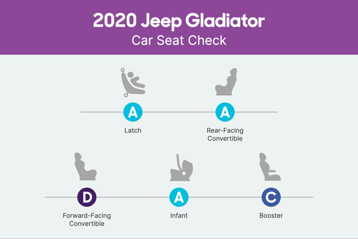 jeep-gladiator-2020-csc-scorecard.png