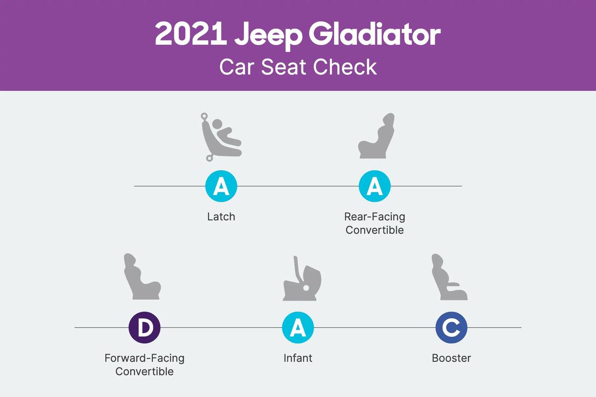 2021 Jeep Gladiator Car Seat Check scorecard