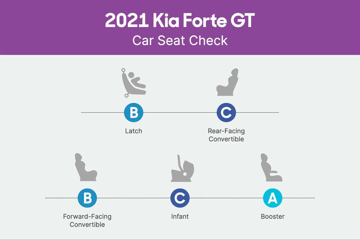 2021 Kia Forte GT Car Seat Check scorecard