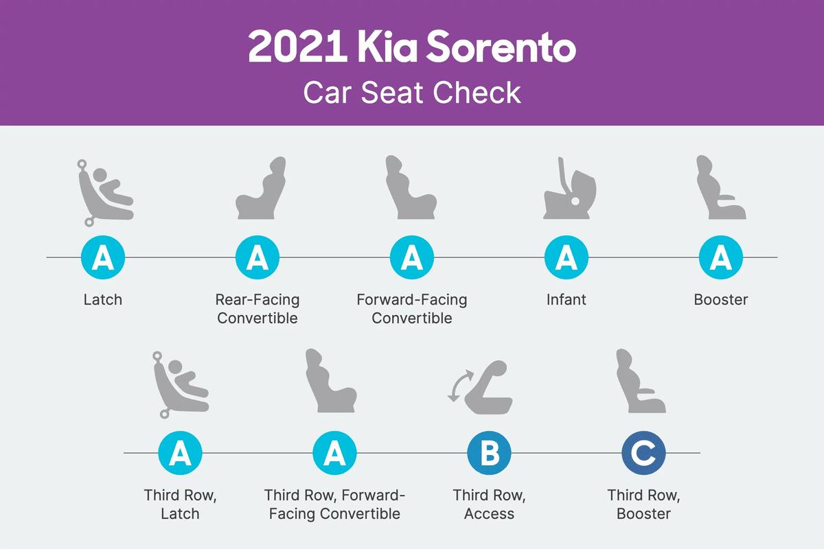 2021 Kia Sorento Car Seat Check scorecard