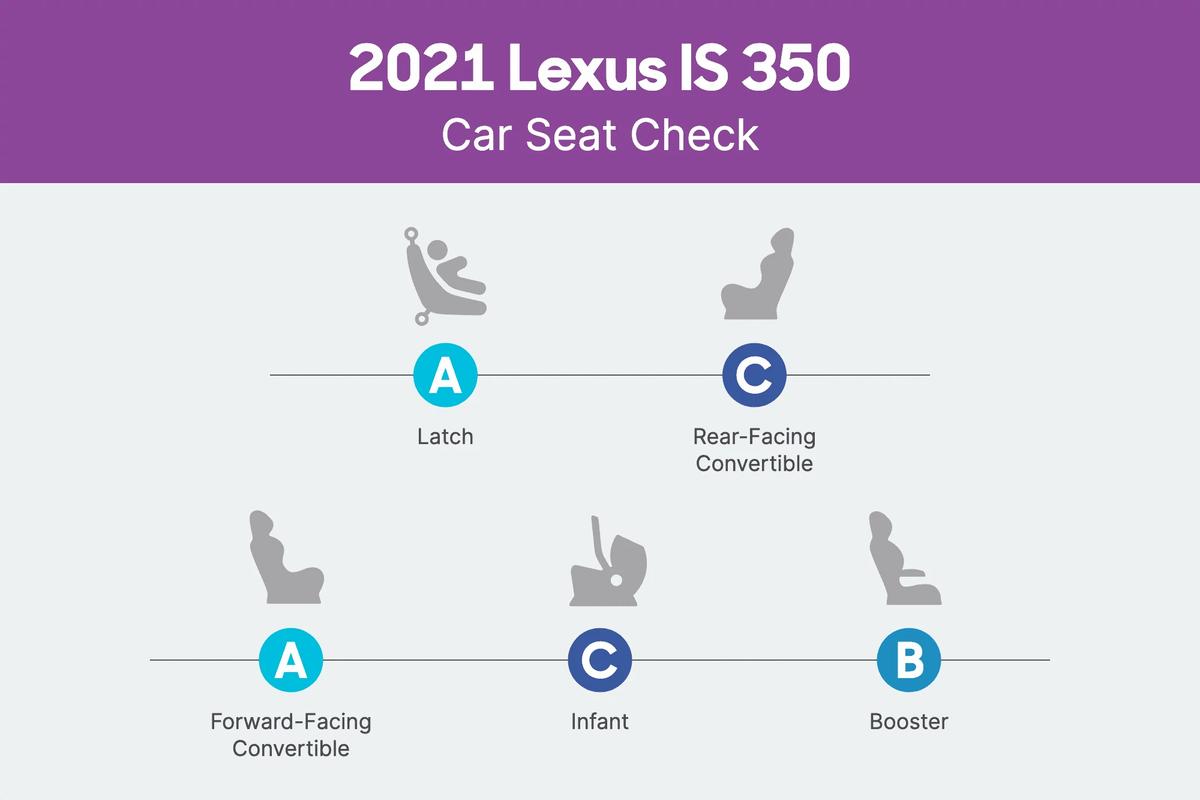 2021 Lexus IS 350 Car Seat Check scorecard