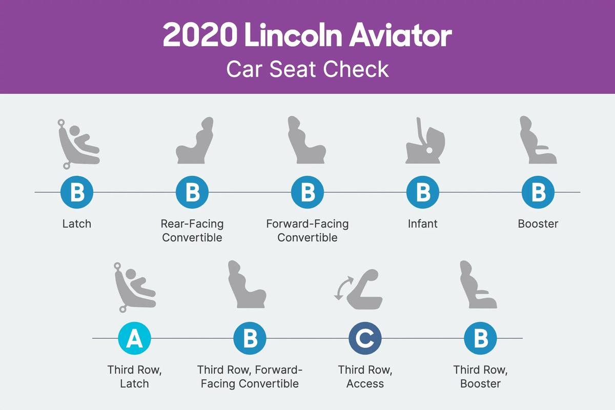 2020 Lincoln Aviator Car Seat Check scorecard