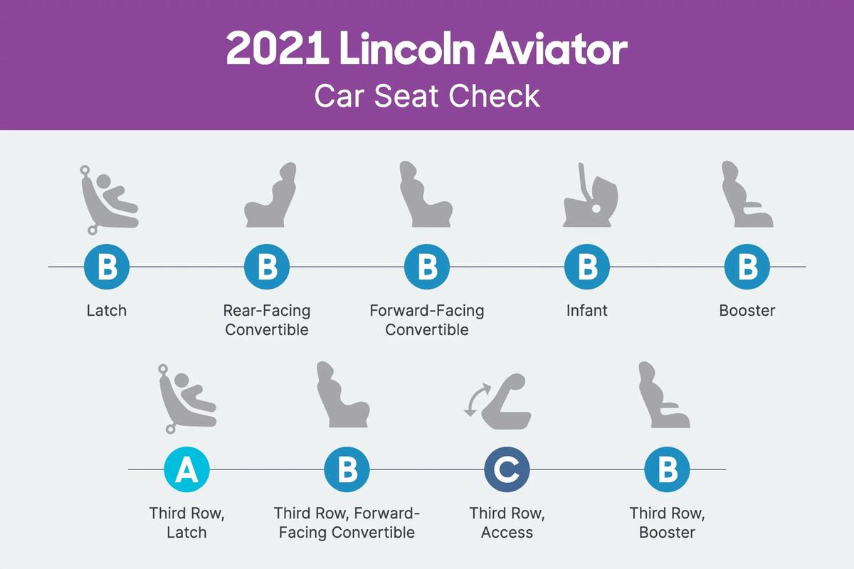 2021 Lincoln Aviator Car Seat Check scorecard