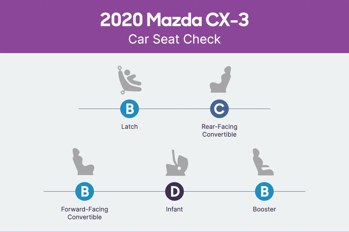 mazda-cx-3-2020-csc-scorecard.png