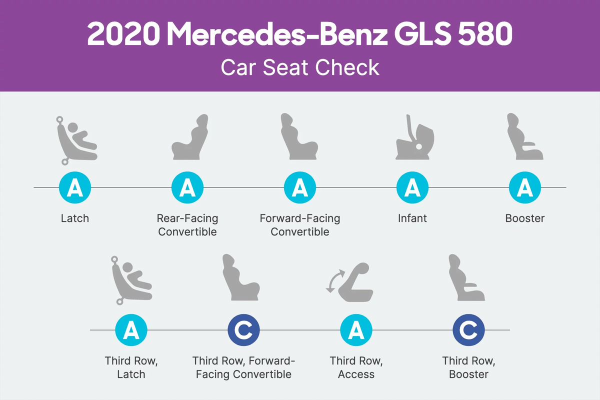 2020 Mercedes-Benz GLS 580 Car Seat Check scorecard