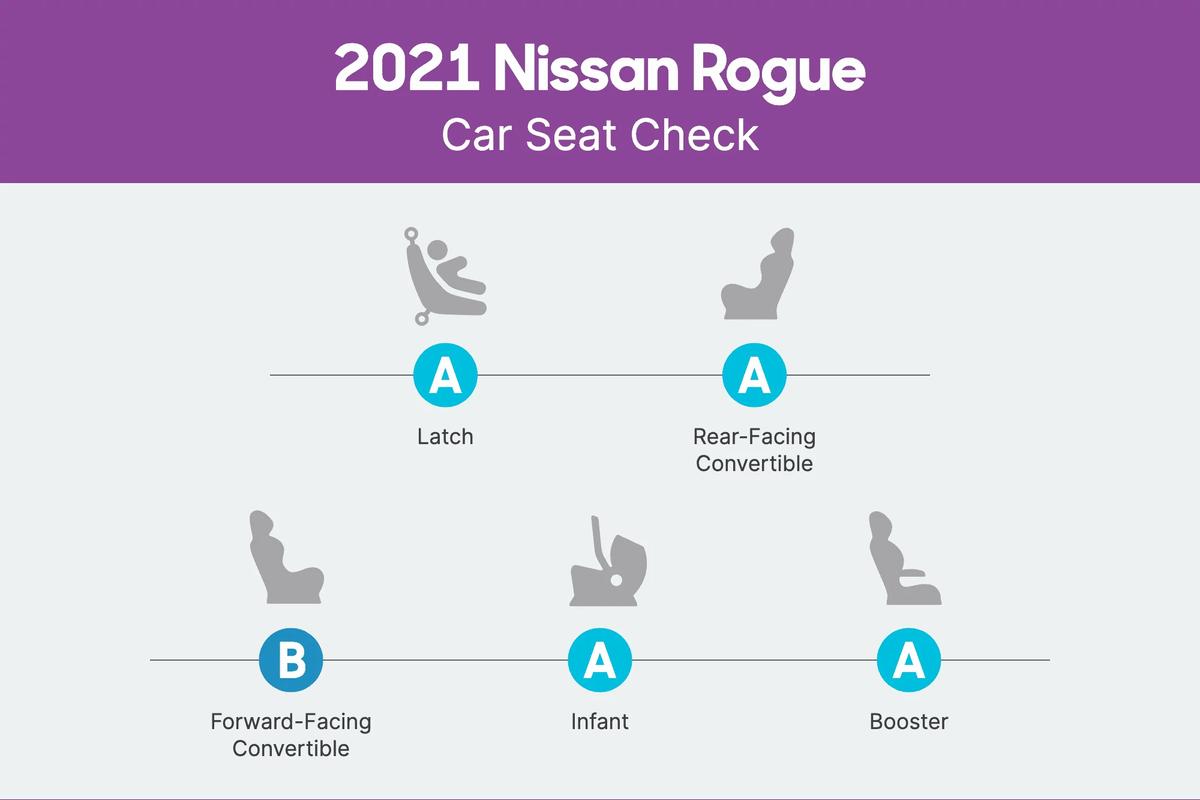 nissan-rogue-2021-csc-scorecard.png
