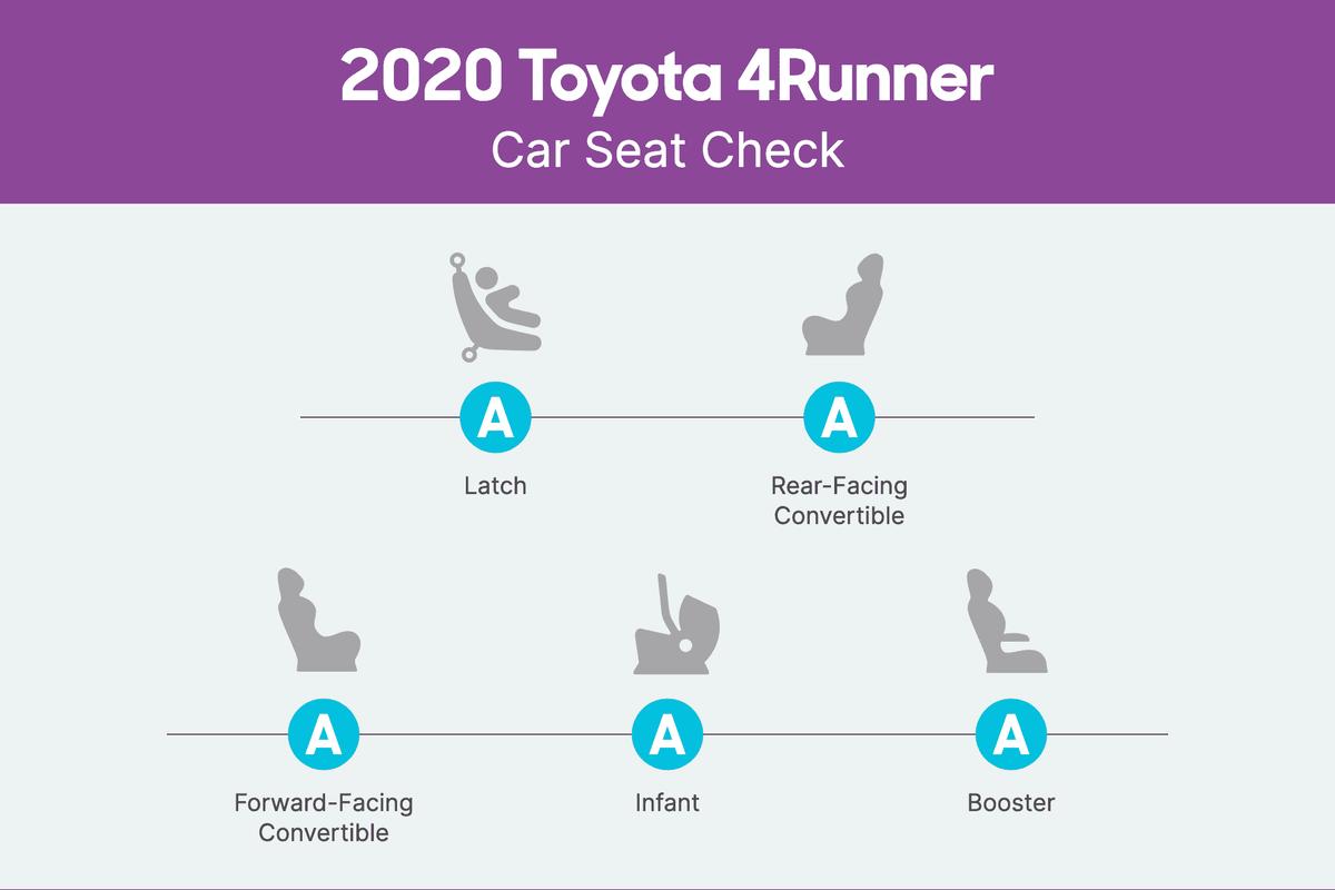 toyota-4runner-2020-csc-scorecard.png