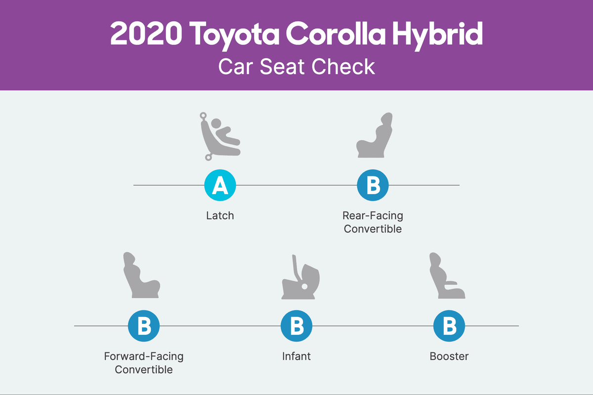 toyota-corolla-hybrid-2020-csc-scorecard.png