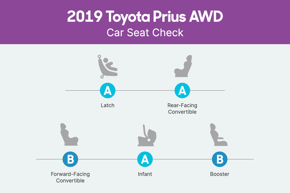 How Do Car Seats Fit in a 2019 Toyota Prius?