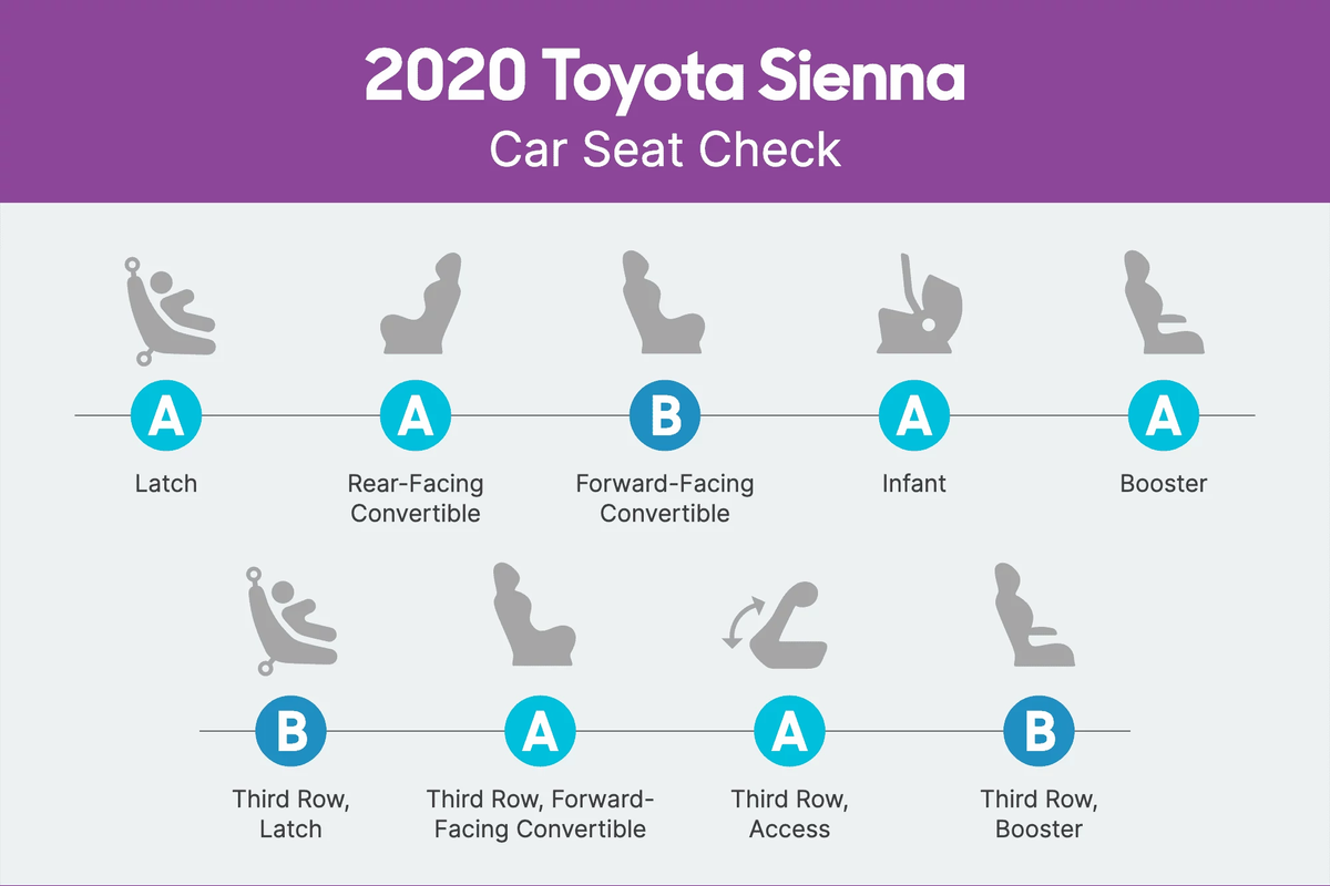 how do car seats fit in a 2020 toyota sienna news cars com car seats fit in a 2020 toyota sienna