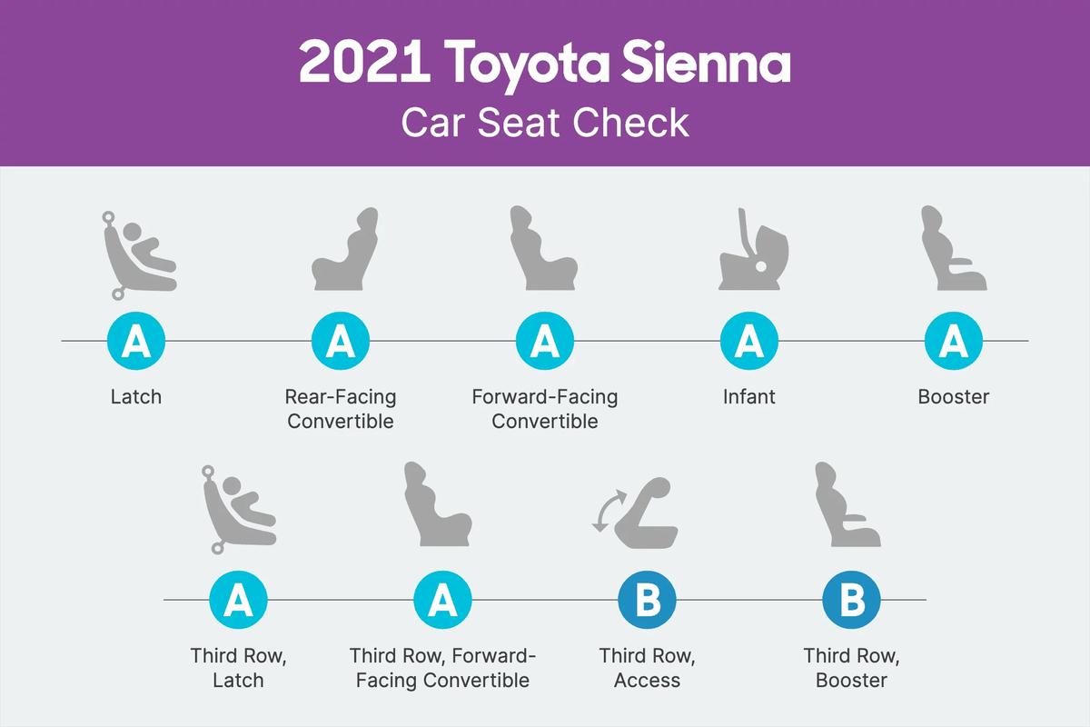 2021 Toyota Sienna Car Seat Check scorecard